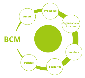 Business Continuity Management BCM
