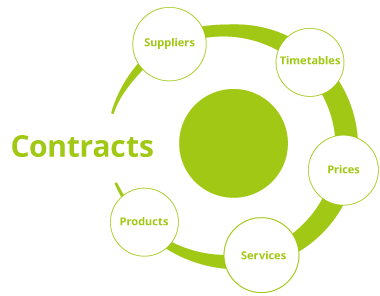 Contract Management 365