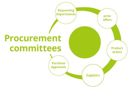 Procurement committee Management