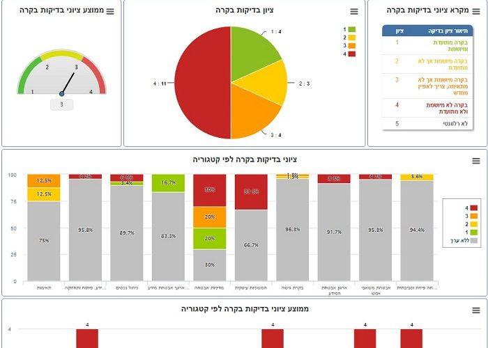 לוח המחוונים אשר מציג את כלל המידע בצורה גרפית ונגישה